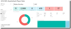 Power BI Dashboard with indicators, treemap donut chart