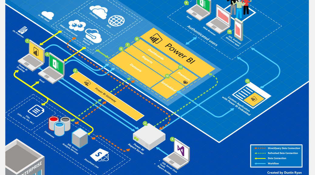 Power Bi Architecture Diagram V3 Is Now Available Data And