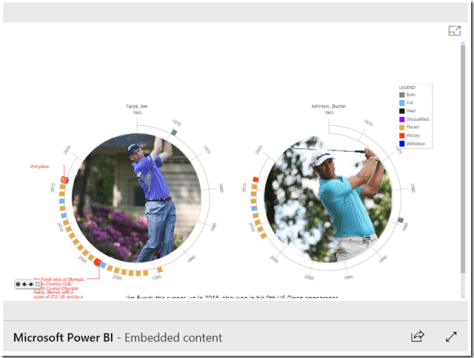 Timeline Storyteller Power BI Custom Visual