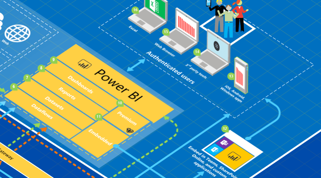 Power BI Architecture Diagram v4 is now available! | Data