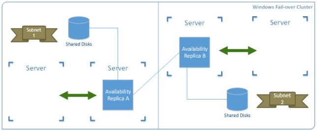 Availability Group and Failover Cluster Instance Hybrid