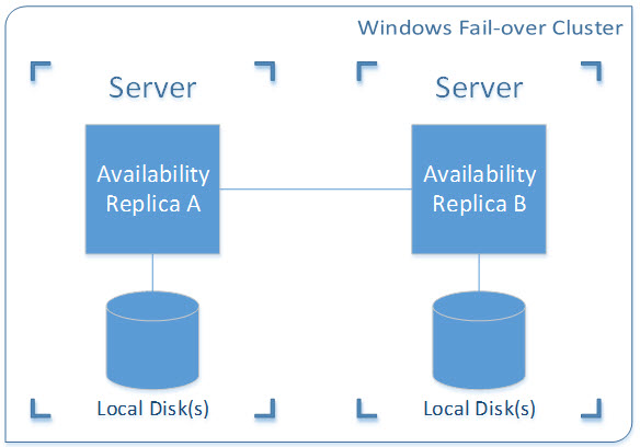 Availability group architecture - high-availability only