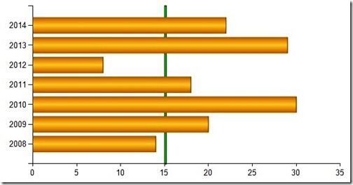 Adding a target line to a horizontal bar chart in ssrs some random target line in horizontal bar chart ccuart Image collections
