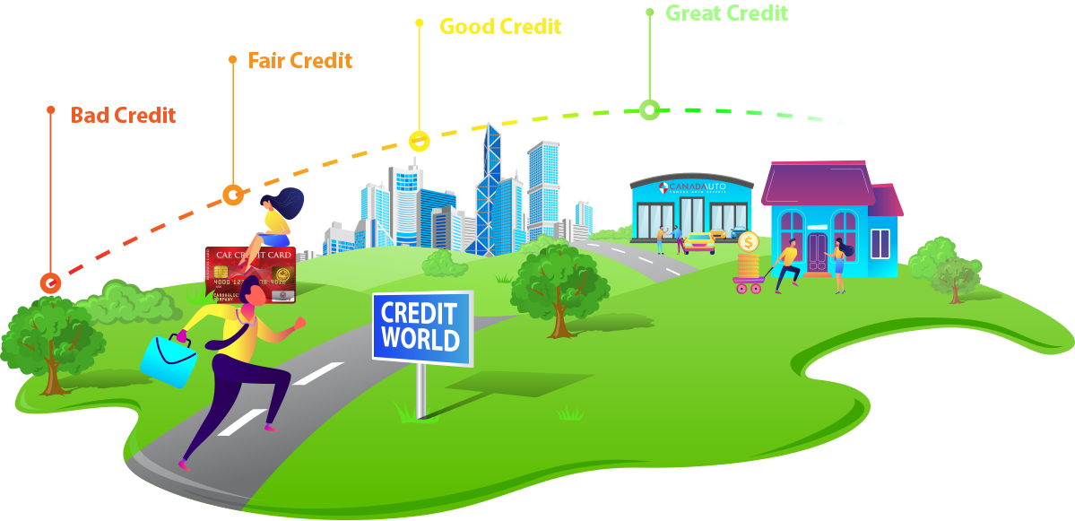 Repair, Improve, and Maintain Your Credit
