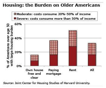 Chart: Housing burden