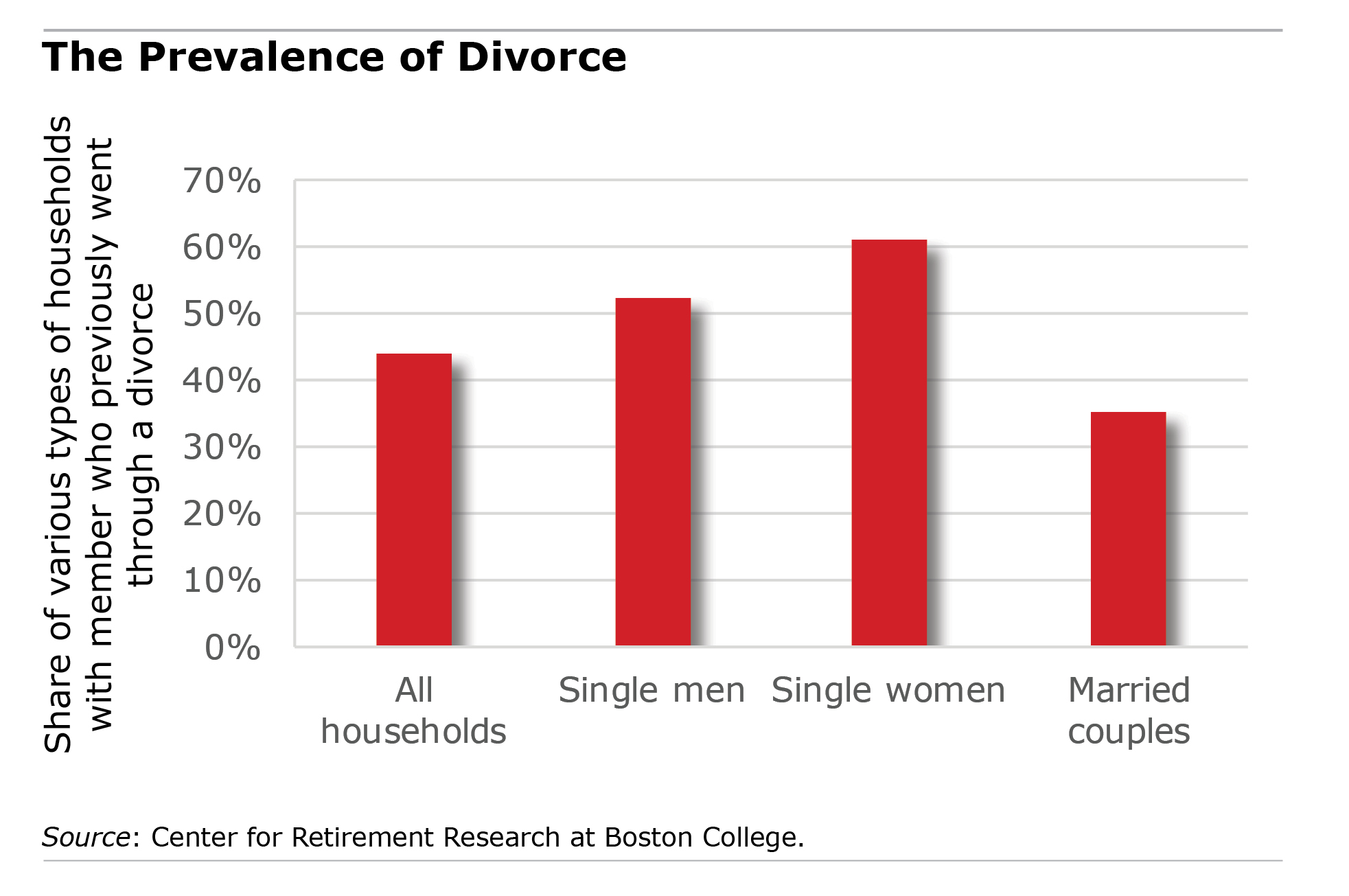 Divorce Very Bad For Retirement Finances