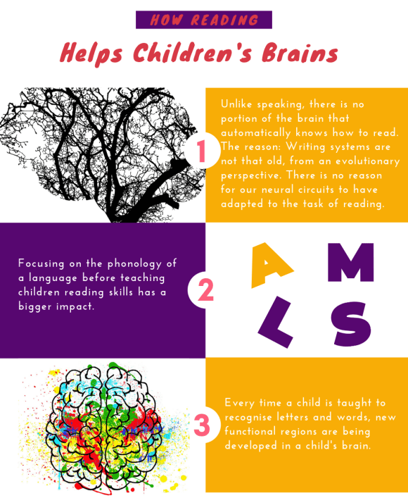 How reading helps kids infographic