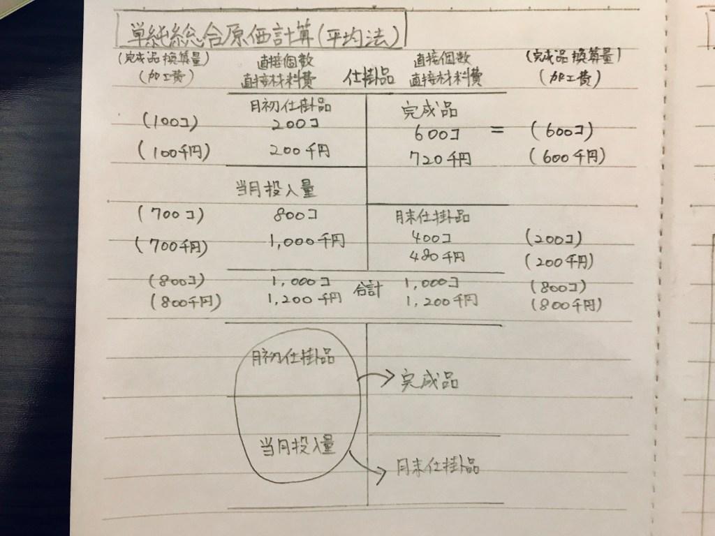 総合原価計算
