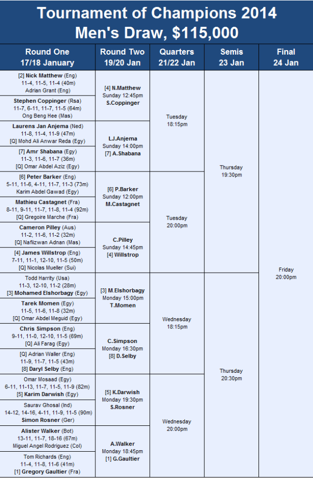 ToC men's second round draw