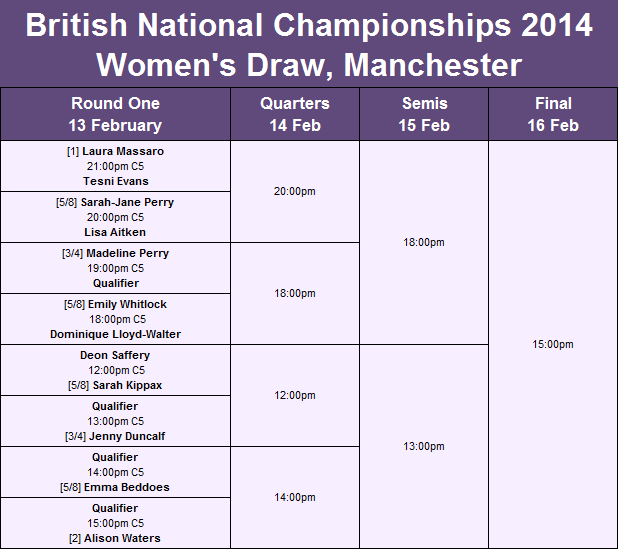 British Nationals Women's Draw