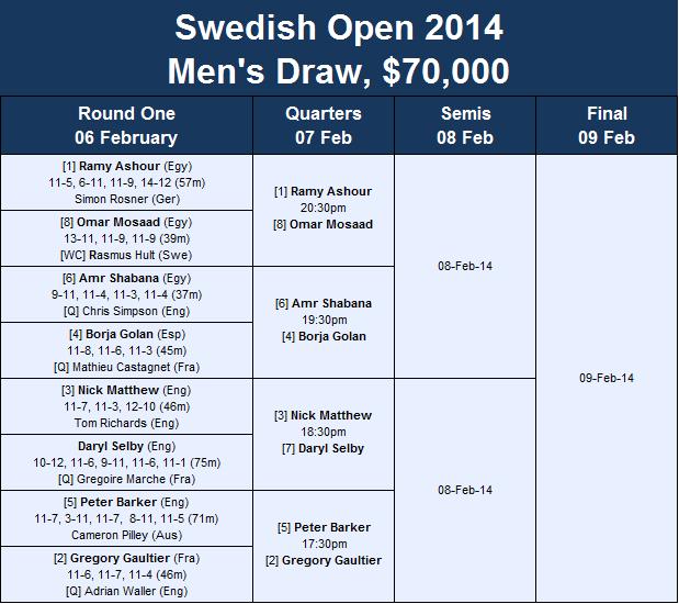 Swedish Open draw