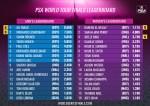 World-Tour-Finals-Leaderboard