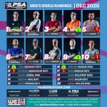 psa_men_rankings_DEC20