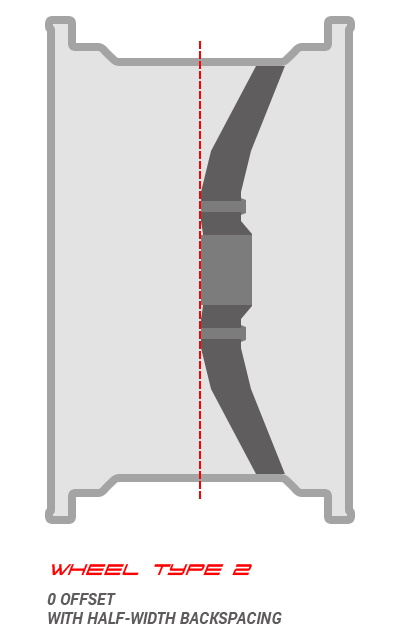 Half-width backspacing, 0 offset wheel