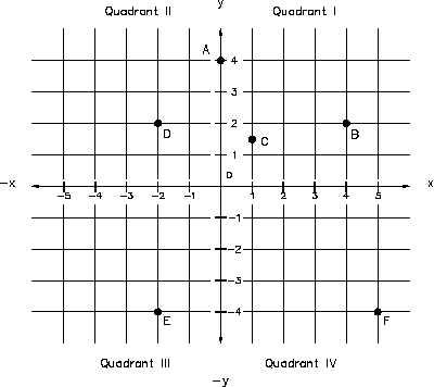 2d Cartesian System