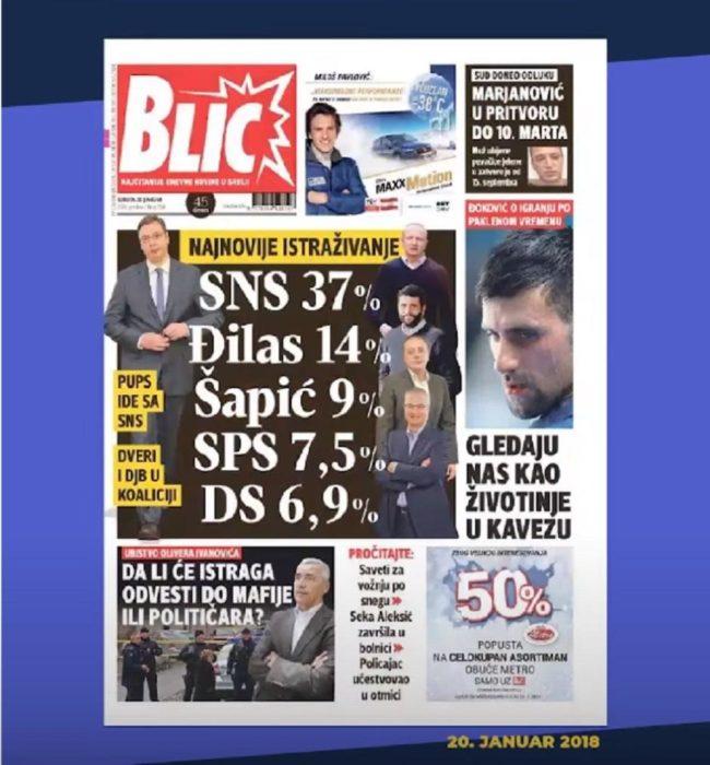 BEOGRAD NE VERUJE VUČIĆU: Za SNS i SPS bi glasalo 40,8 odsto, za opoziciju 48,6! 2