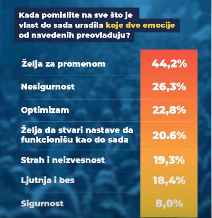 BEOGRAD NE VERUJE VUČIĆU: Za SNS i SPS bi glasalo 40,8 odsto, za opoziciju 48,6! 5