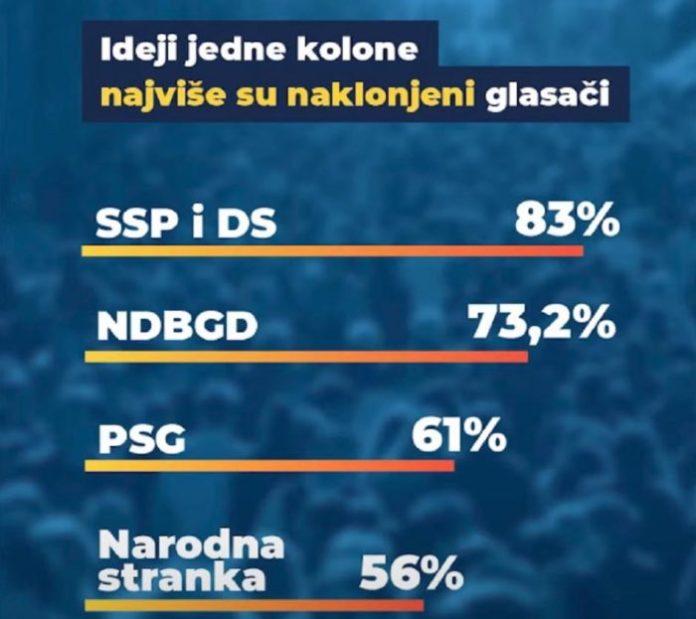 BEOGRAD NE VERUJE VUČIĆU: Za SNS i SPS bi glasalo 40,8 odsto, za opoziciju 48,6! 8