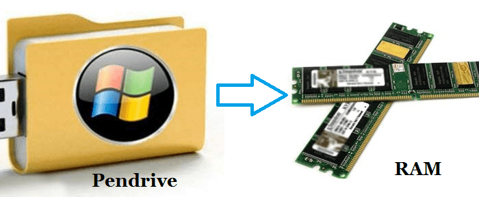Does using Pen Drive as RAM really increases your Computer speed ?