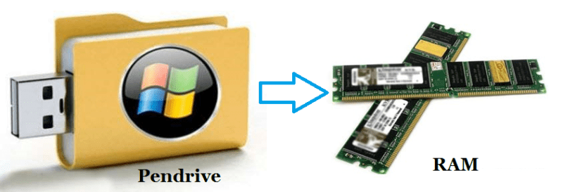 how-to-use-pendrive-as-RAM