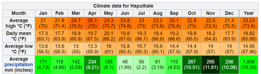 Weather year climate Haputale Sri Lanka Island Tours