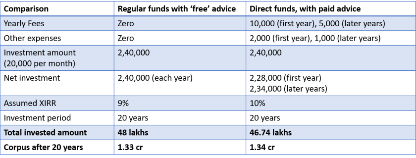 Regular Funds - Pay more for 'free' advice 1