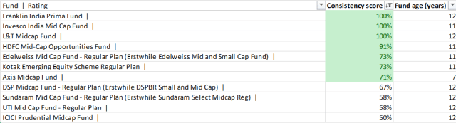 Ranking of funds in top half of category