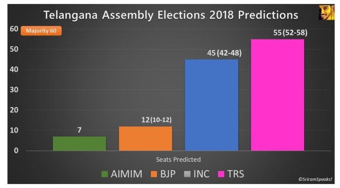 Predictions for Assembly Elections 2018 #India #Elections