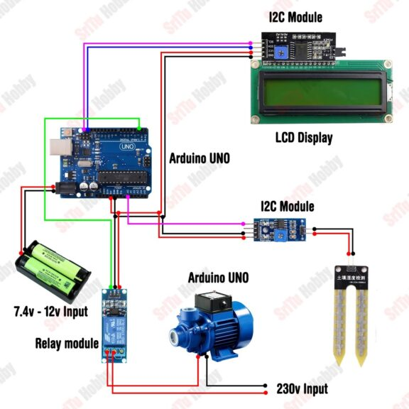 Automatic irrigation and plant watering system using Arduino and soil moisture sensor