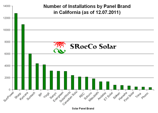 Most Popular Solar Panels in CA chart
