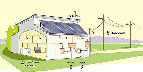 Simple diagram of how solar works