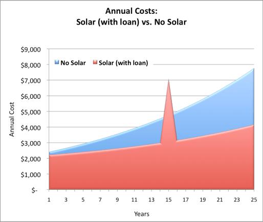 Annual Solar Cost Chart