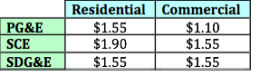 Residential Solar Rebate Chart