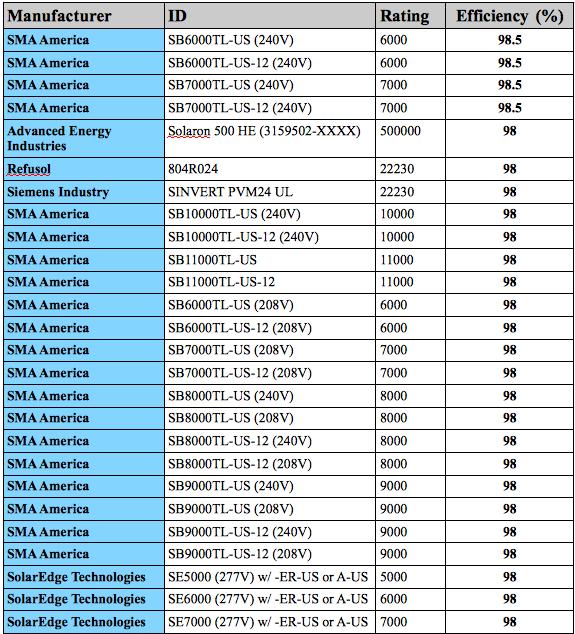 Top 26 Solar Inverters Chart
