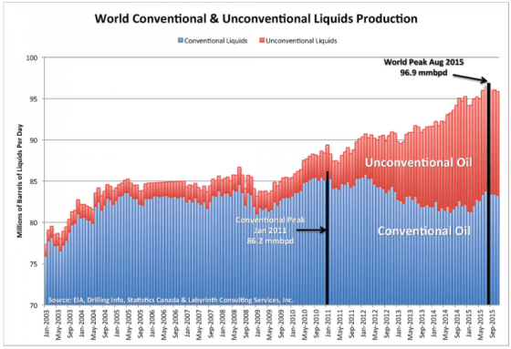 Oil Production Collapse