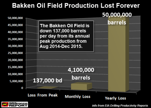 Bakken-Oil-Field-Production-Lost-Forever
