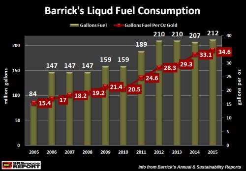 Barrick's-Liquid-Fuel-Consumption-2005-2015