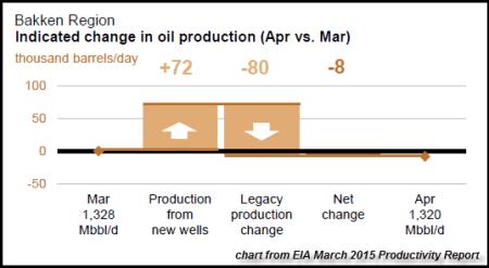 Bakken March 2015 Chart