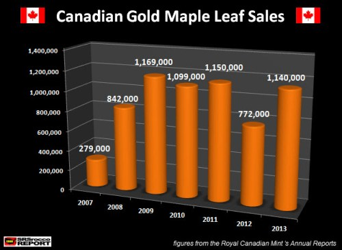 Canadian Gold Maple Leaf Sales 2007-2013