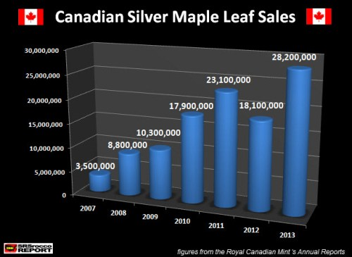 Canadian Silver Maple Leaf Sales 2007-2013