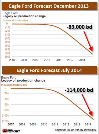 Eagle Ford DEC 2013 to JUL 2014 change