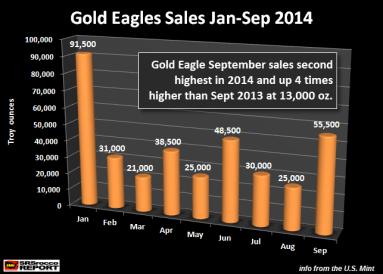 Gold Eagle Sales Jan-Sep 2014
