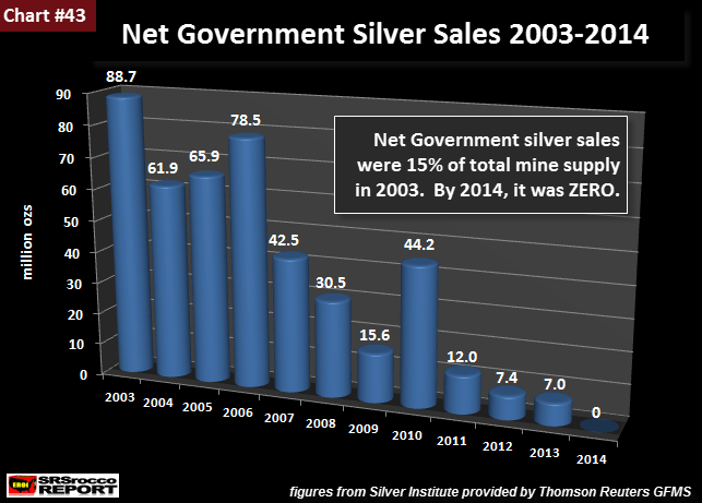 U.S. Government Silver Sales as a percentage of the total 2003-2014