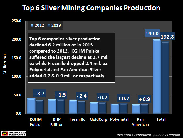 Top 6 Silver Mining Companies Produciton NEW