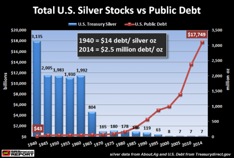 Total U.S. Silver stocks vs Public Debt
