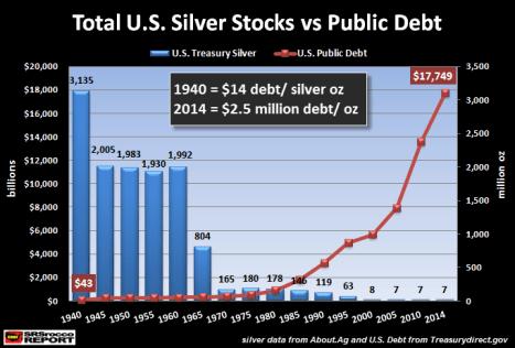 Total U.S. Silver stocks vs Public Debt