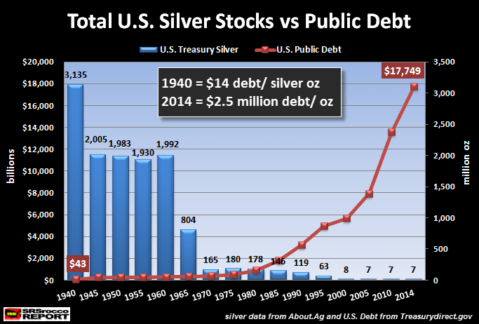 Total US Silver Stocks vs Public Debt