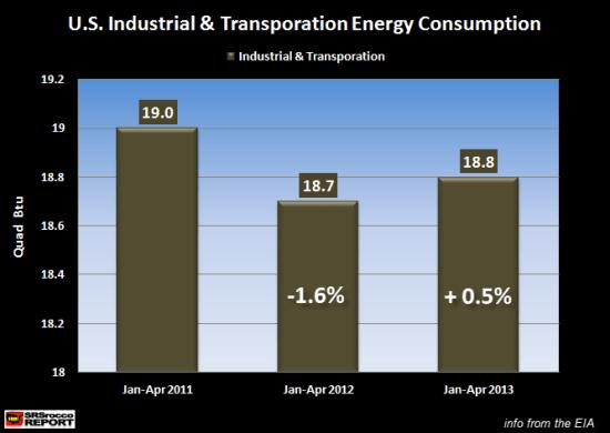 U.S. JAN-APR Energy Consumption