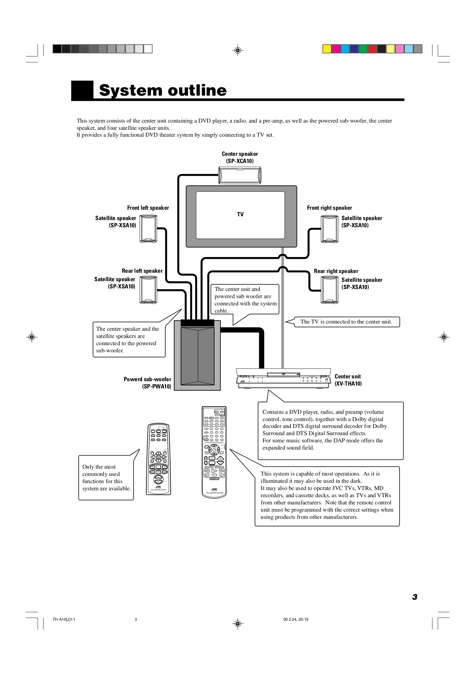 Manual For Jvc Home Theater Th A10r