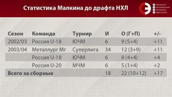 15 лет назад Александра Овечкина и Евгения Малкина выбрали ...